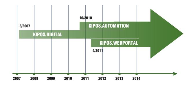 Quá trình phát triển KIPOS